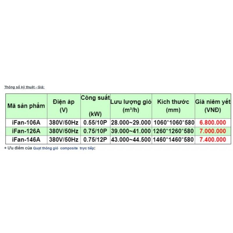 Quạt Hút Công Nghiệp 1200 Vuông - Quạt Hút IFAN 380V